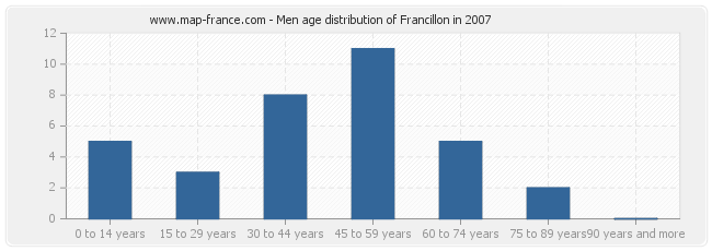 Men age distribution of Francillon in 2007