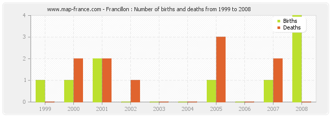 Francillon : Number of births and deaths from 1999 to 2008