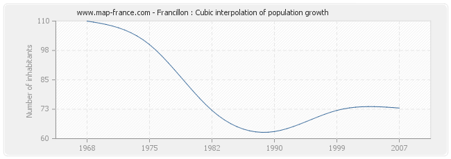 Francillon : Cubic interpolation of population growth