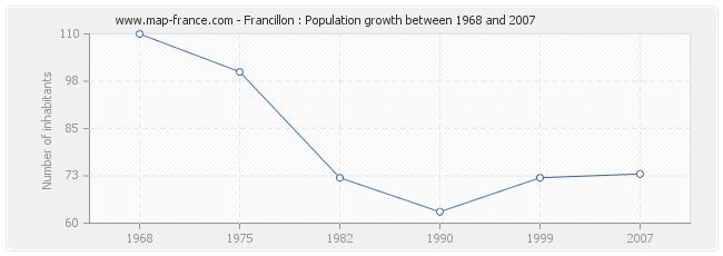 Population Francillon