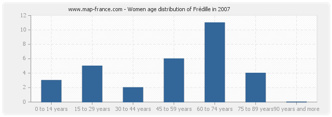 Women age distribution of Frédille in 2007