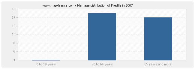 Men age distribution of Frédille in 2007