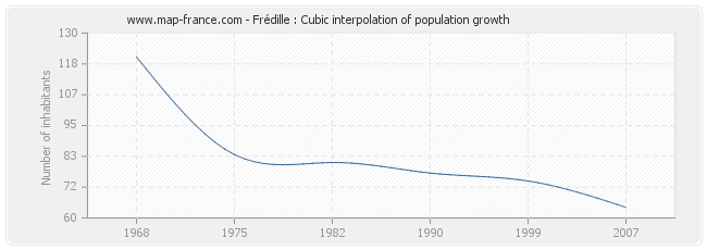 Frédille : Cubic interpolation of population growth