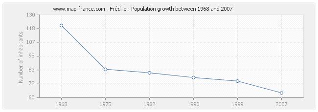 Population Frédille