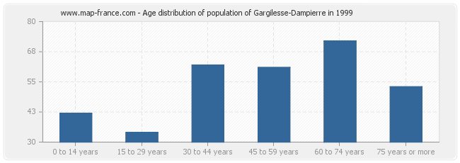 Age distribution of population of Gargilesse-Dampierre in 1999