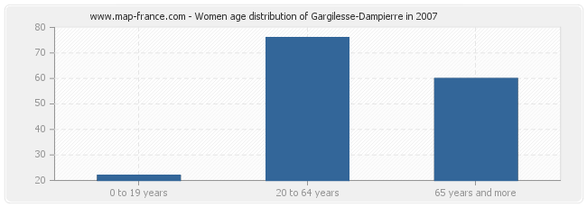 Women age distribution of Gargilesse-Dampierre in 2007
