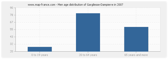 Men age distribution of Gargilesse-Dampierre in 2007