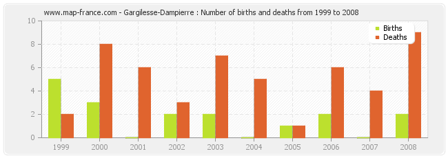 Gargilesse-Dampierre : Number of births and deaths from 1999 to 2008