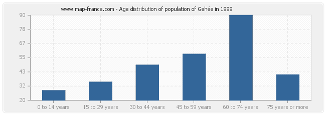 Age distribution of population of Gehée in 1999