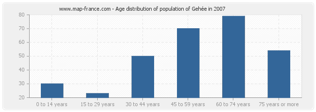 Age distribution of population of Gehée in 2007