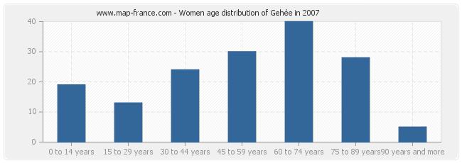 Women age distribution of Gehée in 2007