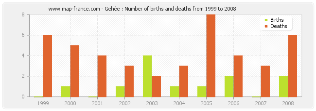 Gehée : Number of births and deaths from 1999 to 2008