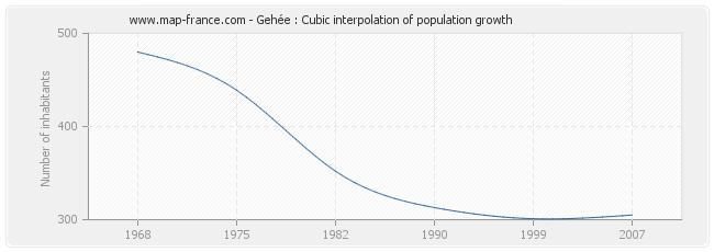Gehée : Cubic interpolation of population growth