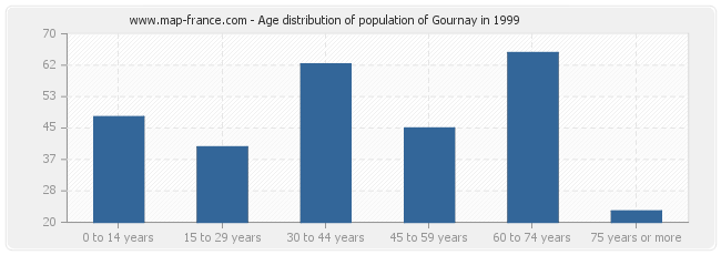 Age distribution of population of Gournay in 1999