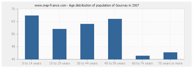 Age distribution of population of Gournay in 2007