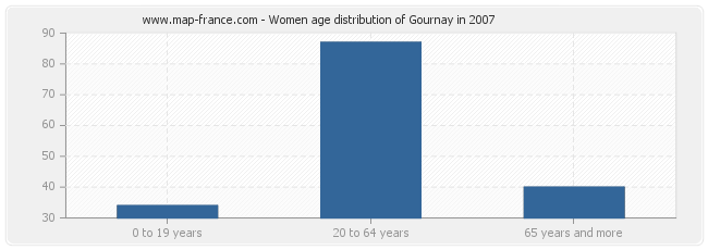 Women age distribution of Gournay in 2007