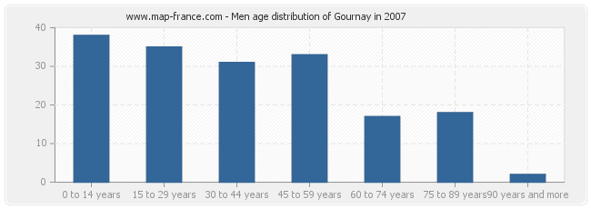 Men age distribution of Gournay in 2007