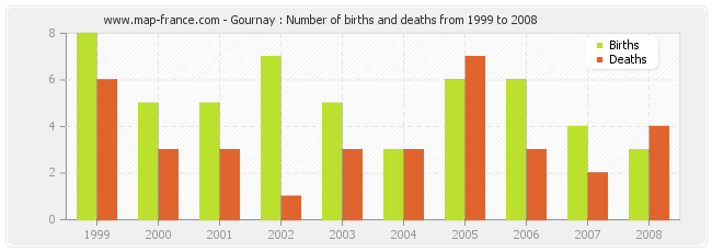 Gournay : Number of births and deaths from 1999 to 2008
