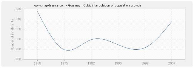 Gournay : Cubic interpolation of population growth