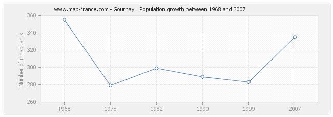 Population Gournay