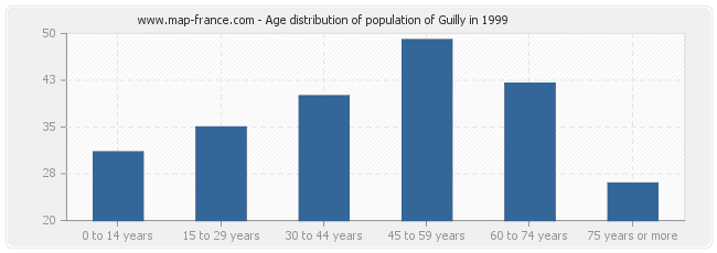Age distribution of population of Guilly in 1999