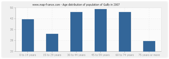 Age distribution of population of Guilly in 2007
