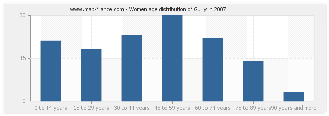 Women age distribution of Guilly in 2007