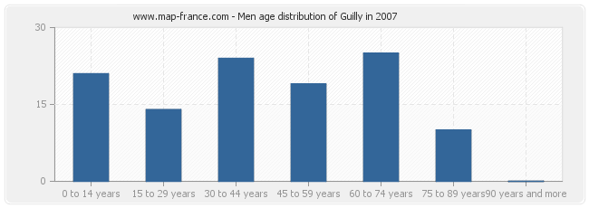 Men age distribution of Guilly in 2007