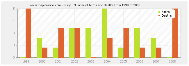 Guilly : Number of births and deaths from 1999 to 2008