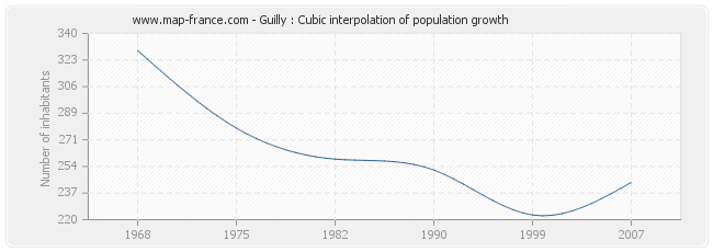 Guilly : Cubic interpolation of population growth