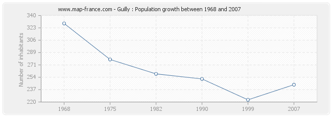 Population Guilly