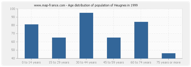 Age distribution of population of Heugnes in 1999