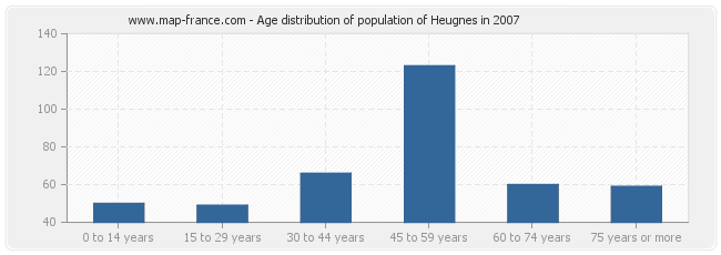 Age distribution of population of Heugnes in 2007