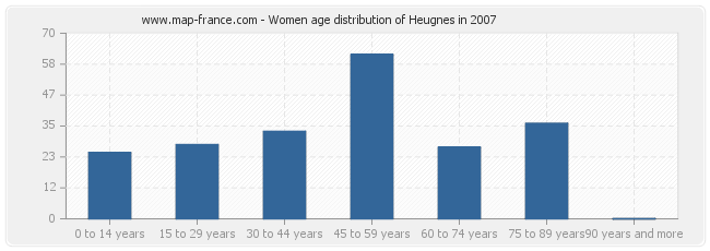 Women age distribution of Heugnes in 2007
