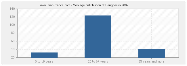 Men age distribution of Heugnes in 2007