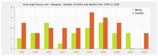 Heugnes : Number of births and deaths from 1999 to 2008