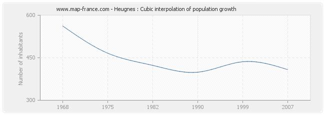 Heugnes : Cubic interpolation of population growth