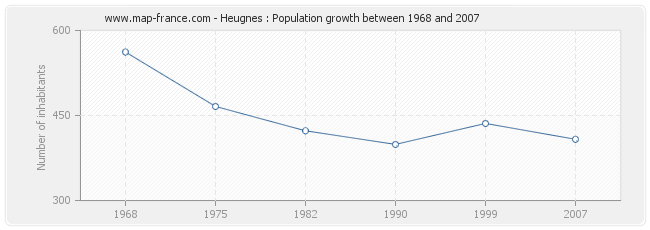 Population Heugnes