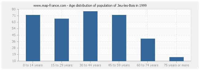 Age distribution of population of Jeu-les-Bois in 1999