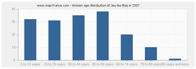 Women age distribution of Jeu-les-Bois in 2007