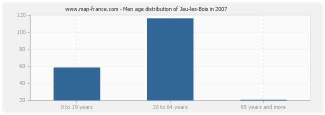 Men age distribution of Jeu-les-Bois in 2007