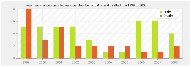 Jeu-les-Bois : Number of births and deaths from 1999 to 2008