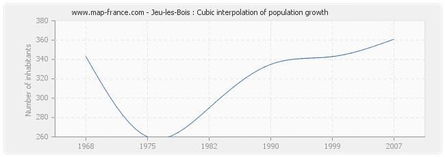 Jeu-les-Bois : Cubic interpolation of population growth