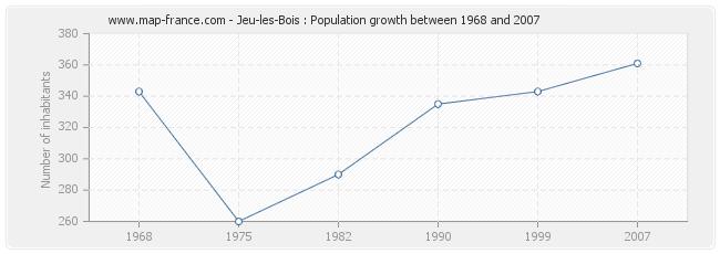 Population Jeu-les-Bois