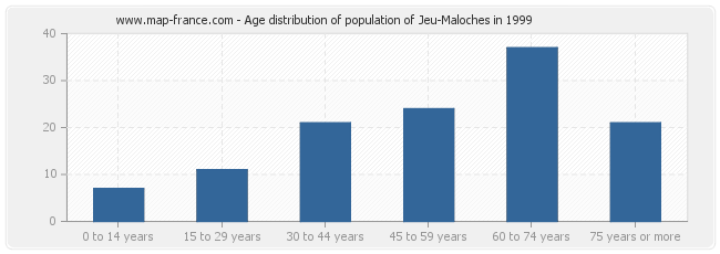 Age distribution of population of Jeu-Maloches in 1999