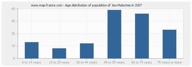 Age distribution of population of Jeu-Maloches in 2007