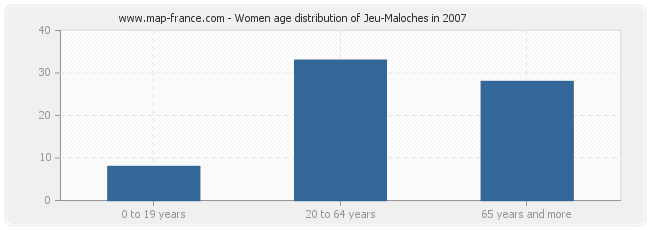 Women age distribution of Jeu-Maloches in 2007