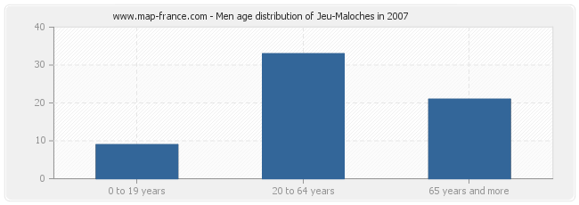 Men age distribution of Jeu-Maloches in 2007