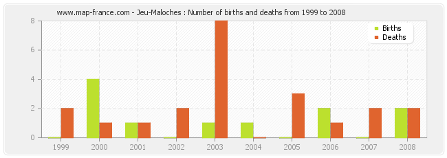 Jeu-Maloches : Number of births and deaths from 1999 to 2008