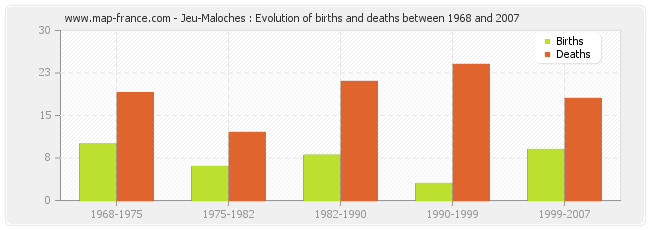 Jeu-Maloches : Evolution of births and deaths between 1968 and 2007